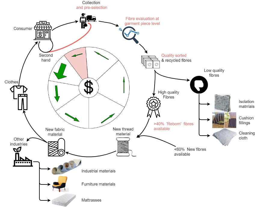 circulaire textielketen
